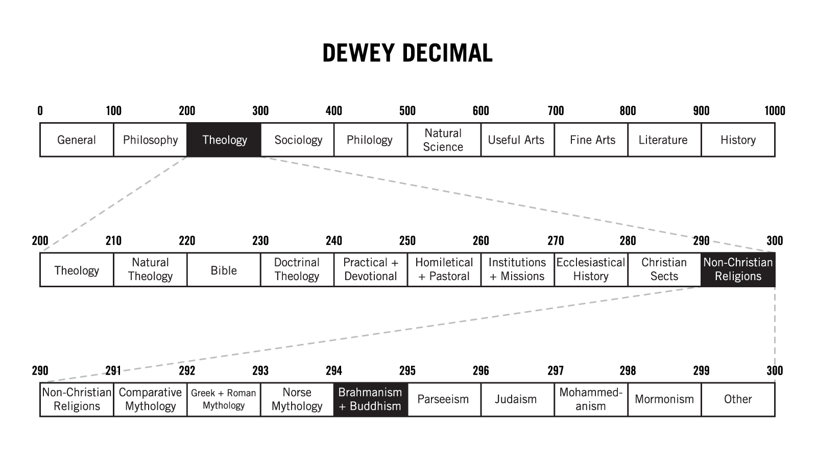dewey_diagram